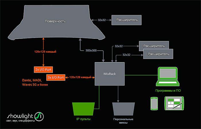 Схема микшерного пульта серии dLive от Allen&Heath