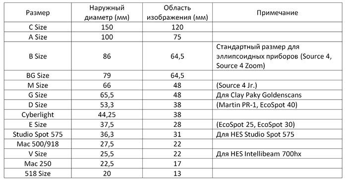 Общие размеры ГОБО-трафаретов